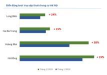 Giá thuê nhà tăng tại Hà Nội, giảm tại Tp.HCM dịp đầu năm