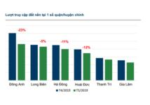 Tháng 5, nhu cầu mua đất thổ cư giảm, thuê nhà trọ tăng cao