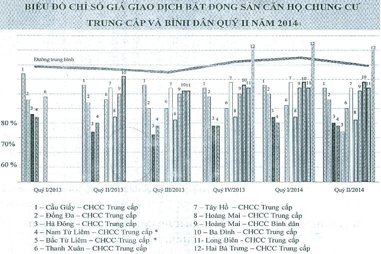 Chung cư tại Hà Nội đang giảm giá đồng loạt? (1)