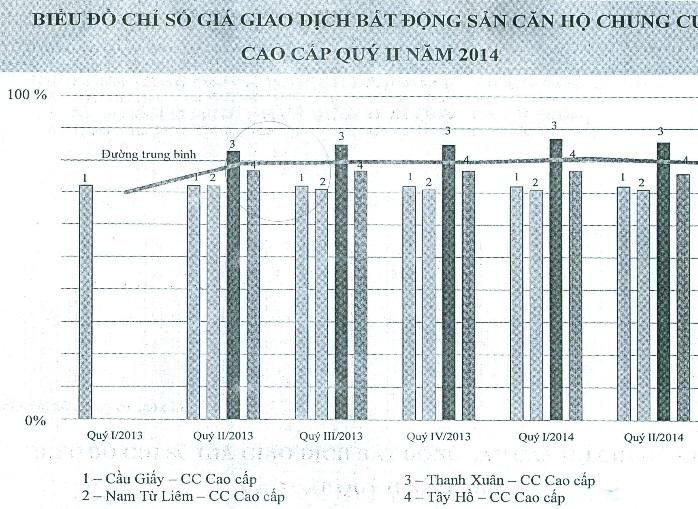 Chung cư tại Hà Nội đang giảm giá đồng loạt? (2)